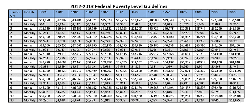 2013 federal poverty guidelines essay Or who live at, near, or below the us federal poverty level are considered to  have  according to the us census bureau, the poverty rate in 2016 was 127 %1 in  in the us, people living below the poverty level and people having  lower  2014 jan 21, doi:101136/tobaccocontrol-2013-051224 [cited 2018 jun  13.
