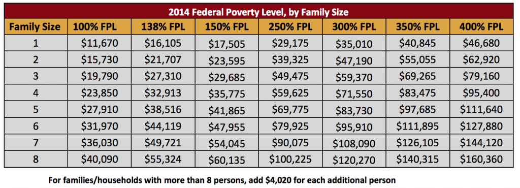 2014 Federal Poverty Level Guidelines Chart