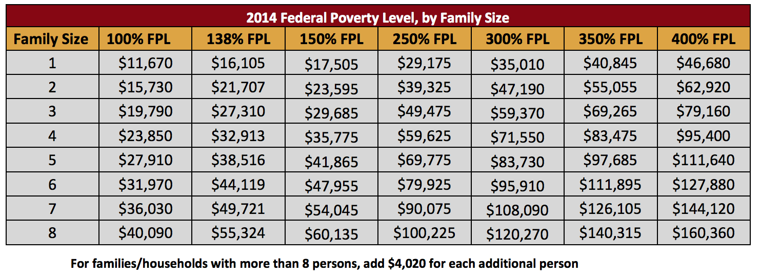 2014 Federal Poverty Level Chart